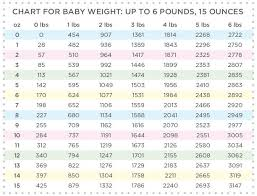 Lbs And Oz To Grams Chart Baby Weight Chart Up To 6lb 15 Oz Pregnancyandbaby Com