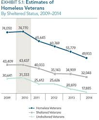 Challenges Progress Homelessness Five Washington The Charts Show Fighting And These In Post -