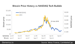 How Bitcoin Compares To Historical Market Bubbles