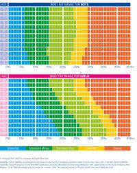 Ideal Fat Percentage Chart Understanding Tanita Measurements Tanita Asia Pacific