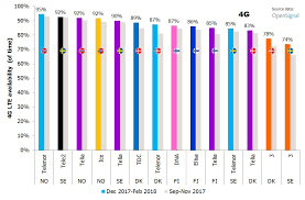 3g Vs Lte Speed Chart Who Has The Best Network In The Nordics Winter 2018 Update