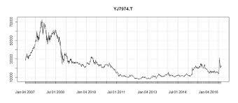 Stock Market Analysis Sample Beauteous Python For Finance Algorithmic Trading Article DataCamp