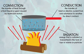 Heat Transfer Convection Conduction And Radiation Definition Examples