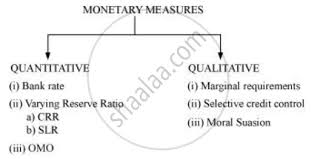 Monetary Policy Flow Chart What Are The Instruments Of Monetary Policy Of Rbi Cbse
