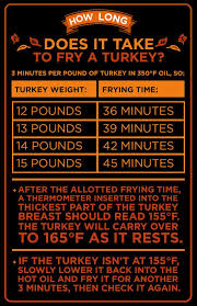 How Long Youll Fry Your Turkey Depends On The Size Of Your