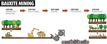 Bauxite Mining The Australian Aluminium Council