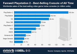 Home Video Sales Charts Farewell Playstation 2 Best Selling Console Of All Time