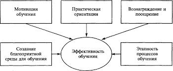 Реферат Управление персоналом в системе эффективного менеджмента  Таблица 6 Варианты потребностей в обучении персонала
