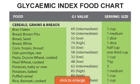 White Wine Glycemic Index Chart Low Gi And Low Gl Gi Lean