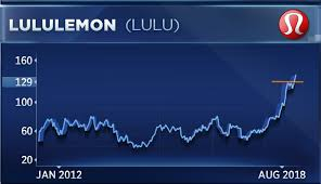 Lululemon Stock Chart Lululemon Is As Bullish As It Gets After Earnings Says Trader