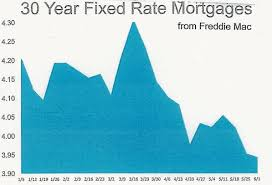 30 Year Fixed Rate Mortgage Chart Historical Whats Happening With Interest Rates South Florida