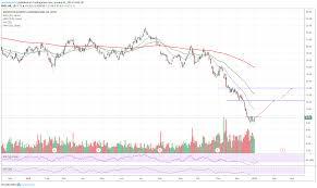 Tradingview Options Chart Ar Rsi Trending Up Bullish Unusual Options Activity Para