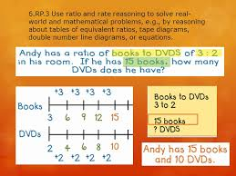 real world and mathematical problems e g by reasoning about tables of equivalent ratios tape diagrams double number line diagrams or equations