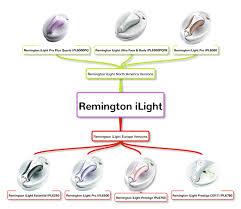 Remington Light Pro 4000 Reviews Remington Ilight Ipl Lineup Review Comparison 2020