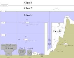 Class G Airspace Sectional Chart Understanding Airspace For Paraglider Pilots