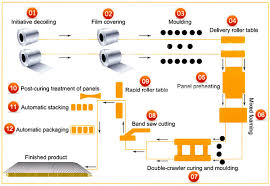 Glass Industry Process Flow Chart Rgt Engineering Co Ltd Sandwich Panel Production Line