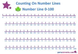 Preschool Math Number Line 0 100 Printable Number Line