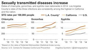 Chart Of The Day Ii Stds Soaring In California Eats