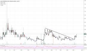 Ggi Stock Chart Bcc Stock Price And Chart Asx Bcc Tradingview