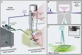 Scanning Ultrafast Electron Microscopy Pnas