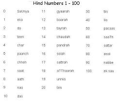 Hindi Numbers 1 To 100 Hindi Language Learning Learn