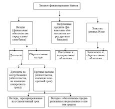Пассивные и активные операции коммерческого банка ru  Пассивные и активные операции коммерческого банка