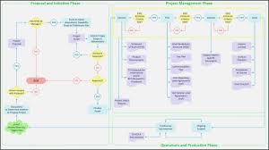 Six Sigma Flow Chart Example Six Sigma Thought Process Map Template Templates Resume