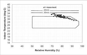 Indoor Relative Humidity Chart Indoor Temperature And Rh Plots Of Test Room With