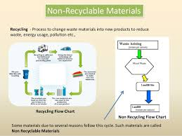 Design For Replacement Of Non Recylable Materials