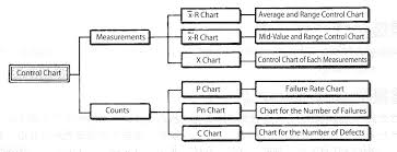 Control Chart Quality Control Mrp Glossary Of Production
