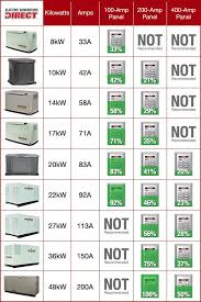 Home Standby Generator Buyers Guide Home Backup Generator