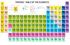Periodic Table Trends | About the MCAT - Chemistry - Periodic ...