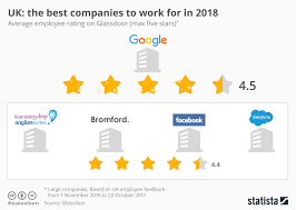 infographic uk the best companies to work for in 2018 statista