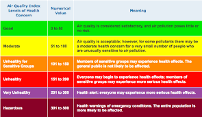 Air Index Chart How Is Air Quality Measured Noaa Scijinks All About Weather