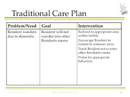 Form Home Health Care Plan Template Nursing Diagnosis And Plans