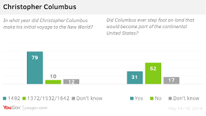 yougov christopher columbus not a hero for young americans asked whether they support columbus day being a federal holiday 54% of the public backs it remaining a holiday though 28% oppose it