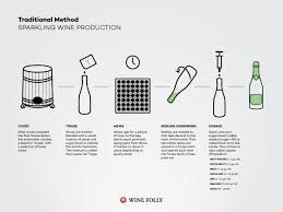 How Sparkling Wine Is Made Wine Folly