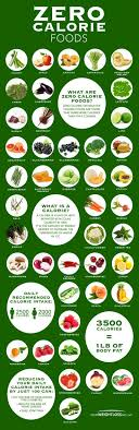 Zero Calorie Food Chart Topic Diet Weight Loss Paleo