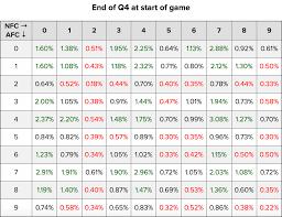 Super Bowl Chart Super Bowl Li Squares Probability Breakdown