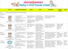 Starting Baby On Solids Chart Babys First Foods Chart Www Justmommies Com