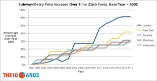 Subway Stock Price Chart Torontos Subway Fares Are Going Up But So Are Fares In