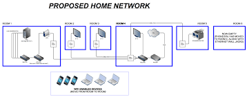how to best implement vpn network in the home?? ars technica basic home network diagram at Diagram Of Home Network With Router