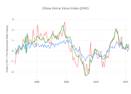 Zillow Home Value Index Zhvi Line Chart Made By Bjthomas