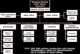 Ucsc Org Chart Org Chart For District And County Offices Santa Clara