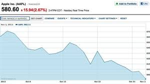 Aapl Quote Best Quote Aapl After Hours Aapl Apple Inc Stock Quote Inspiration Aapl Stock Quote Real Time