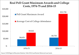Pell Grant Eligibility Chart Doubling Pell Grants Is A Terrible Idea Manhattan Institute