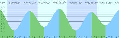 Coos Bay Tide Chart Coos Bay Oregon Tide Chart