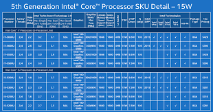 Intel Chip Performance Chart Broadwell U Arrives Faster Laptop Cpus And Gpus From Core