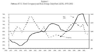 Cyclical Pattern Impressive Predictive Powers Of Hotel Cycles John B Corgel August 48