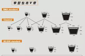 V Belt Size Chart Buy V Belt Size Chart V Belt Size Chart V Belt Size Chart Product On Alibaba Com